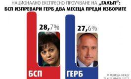 """""""Галъп"""": БСП изпреварва ГЕРБ на предсрочния вот - 28,7% срещу 27,6%"""