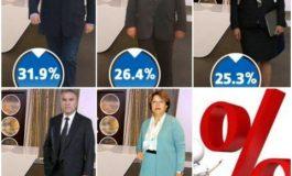 Ако изборите бяха днес - ГЕРБ води на БСП! Борисов с 6,6% пред Нинова