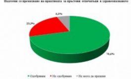 """""""Галъп Интернешънъл"""": 70% одобряват новите лица в листите на БСП и те се ползват с високо доверие"""