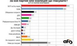 """Проучване на агенция """"Афис"""": БСП води с 2% пред ГЕРБ"""