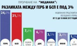 """""""Медиана"""": Разликата между ГЕРБ и БСП е под 3%! Имиджът на """"Воля"""" се клати, ДОСТ изчезва"""