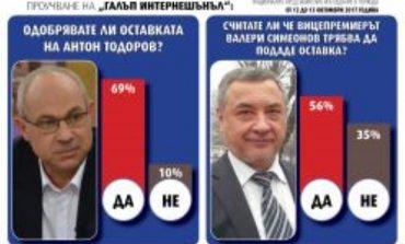 """""""Галъп интернешънъл"""": 69% от българите одобряват оставката на Антон Тодоров"""