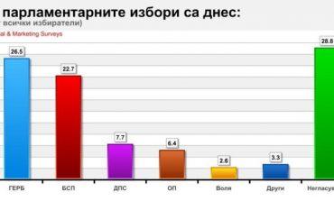 При избори днес ГЕРБ ще получи 26,5%, БСП - 22,7%, ДПС - 7,7%, ОП - 6,4% (графики)