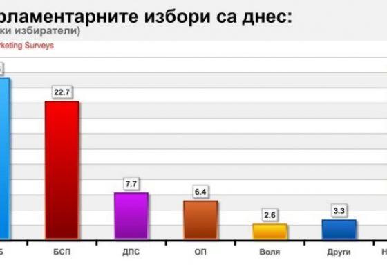 При избори днес ГЕРБ ще получи 26,5%, БСП – 22,7%, ДПС – 7,7%, ОП – 6,4% (графики)