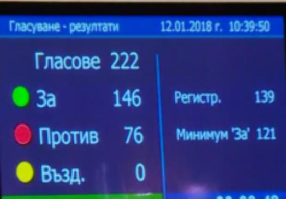 ГЕРБ, патриоти, Воля и ДПС отхвърлиха президентското вето и приеха Антикорупционния закон