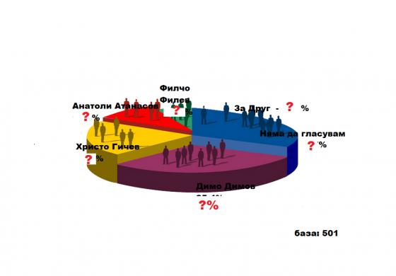 Проучване на политическите рейтинги, проведено през Април в община Провадия