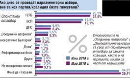 """""""Тренд"""": 4 партии в парламента, ако изборите са сега"""