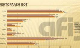 """""""АФИС"""": При избори днес силите на ГЕРБ и БСП биха се изравнили"""