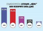 """""""АФИС"""": При избори сега ГЕРБ получава 21,3%, БСП-19,6%, ДПС-7%, """"Атака""""-2,5% (графики)"""