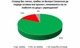 """""""Галъп"""": 81% искат оставката на Валери Симеонов, но само 34% - на цялото правителство"""