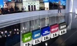 Пада забраната за огласяване на социологически анкети в изборния ден