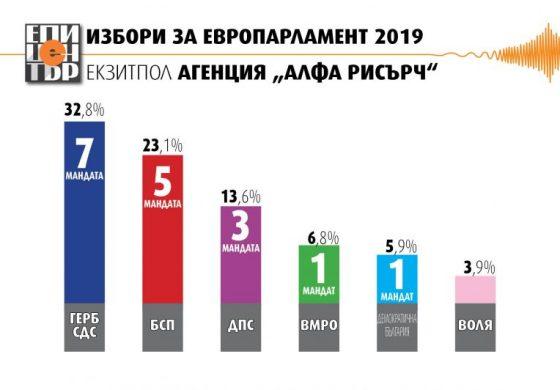 Първи прогнозни резултати: ГЕРБ печели вота с два мандата пред БСП