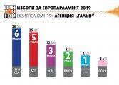 """Първи екзит пол на """"Галъп"""": ГЕРБ води с 30,5% пред БСП, която събира 25,4% на евровота"""