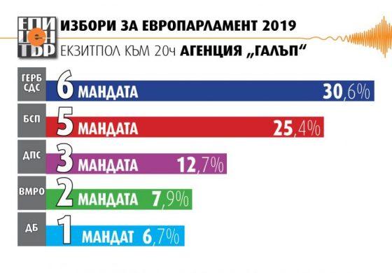 """Втори екзит пол на """"Галъп"""": ГЕРБ печели 30,6%, БСП е втора с 25,4%"""