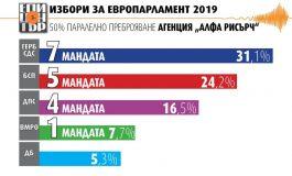 """Извънредно! Паралелно преброяване - ДПС прибавя мандат, """"Демократична България"""" остава извън ЕП!"""