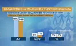 """""""Маркет Линкс"""": 90% от българите се безпокоят от въздействието на COVID-19 върху икономиката"""