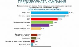 """""""Алфа рисърч"""": Разликата между ГЕРБ и ИТН е 2%"""