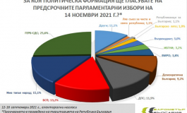 Барометър: Партиите на протеста губят позиции. ГЕРБ - 25,6%, ИТН - 15,1% , БСП- 13,2%, ДПС-11,9%