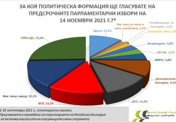 Барометър: Партиите на протеста губят позиции. ГЕРБ – 25,6%, ИТН – 15,1% , БСП- 13,2%, ДПС-11,9%