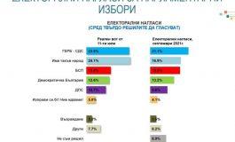 """""""Алфа Рисърч"""": ГЕРБ води с 21%, БСП настига ИТН, партия на Петков-Василев взима 8-9%"""