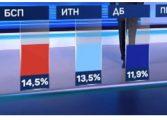 Маркет Линкс: ГЕРБ взема над 22.5%, а ИТН вече е трета сила. Мая не влиза