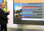 Първан Симеонов: Шест партии влизат в следващия парламент, ГЕРБ и БСП - с най-голяма подкрепа